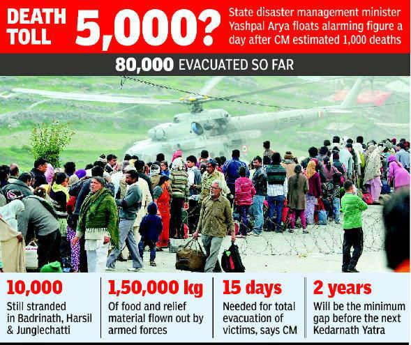 Uttarakhand floods: All pilgrims rescued from Kedarnath