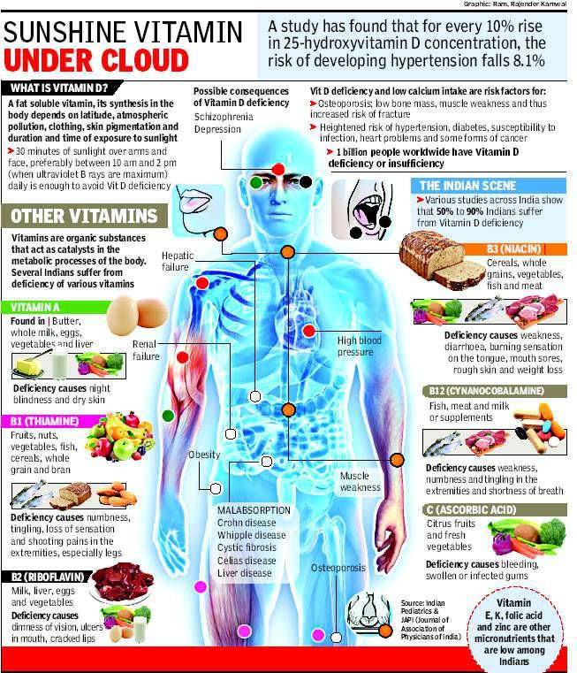 Epidemic of Vitamin D shortage puts Indians at high blood