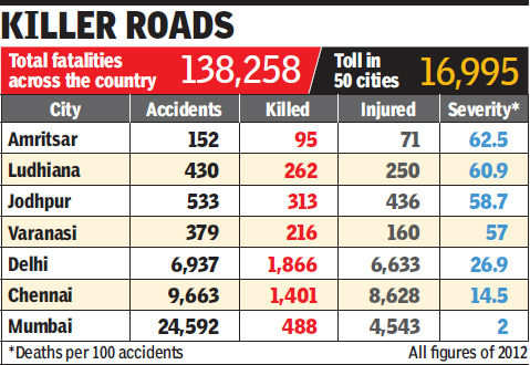 Roads in Punjab most fatal in India   India News - Times of India