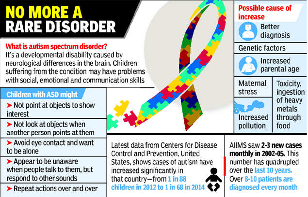 Why Model Autism Programs Are Rare In >> One In 68 Children Autistic Us Study Says India News Times Of India