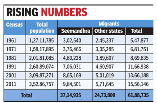 Telangana cites migrants to squeeze more funds from Centre