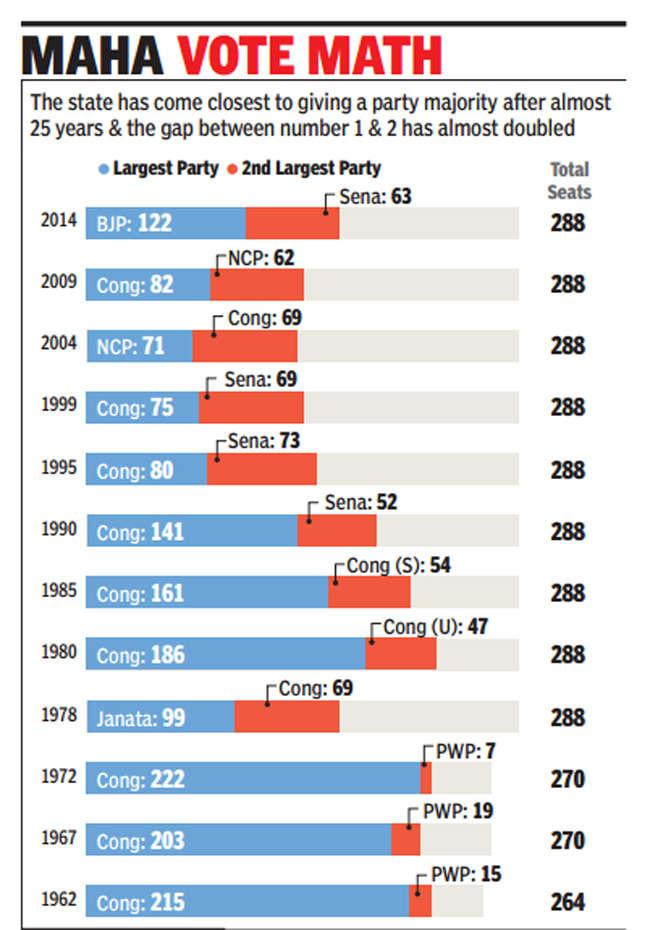 Victories will spell Rajya Sabha gains for NDA in future