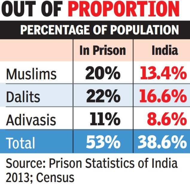 Muslims, dalits and tribals make up 53% of all prisoners in