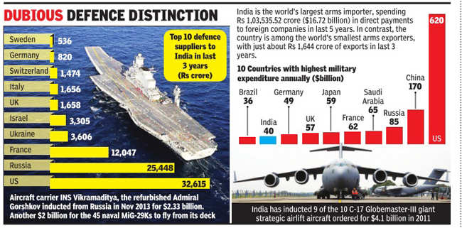 India's defence imports 40 times its export basket | India
