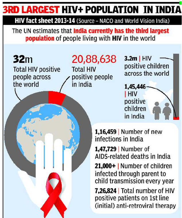 Four states in south make up 50% of HIV cases | India News - Times