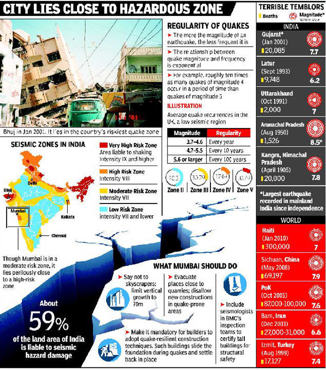 Mumbai is at risk of earthquake, ex-IIT professor warns