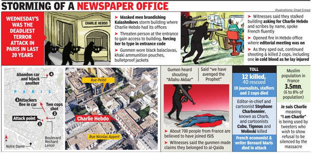 How The Charlie Hebdo Attack Happened Times Of India