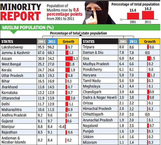Census 2011: Assam records highest rise in Muslim population | India