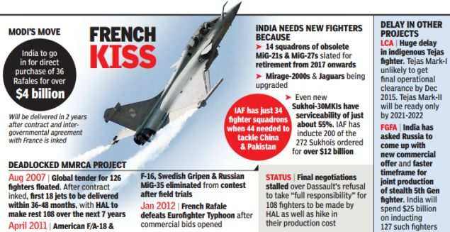 How Narendra Modi reworked Rafale deal, and why it's a winner