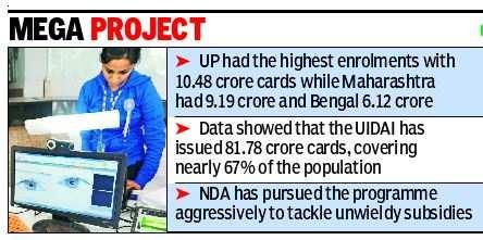 Aadhaar world's largest biometric ID system | India News