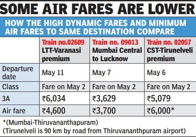 3-tier AC train fares dearer than 2-tier ones | India News