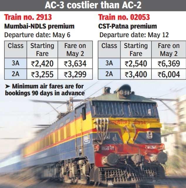 3-tier AC train fares dearer than 2-tier ones | India News