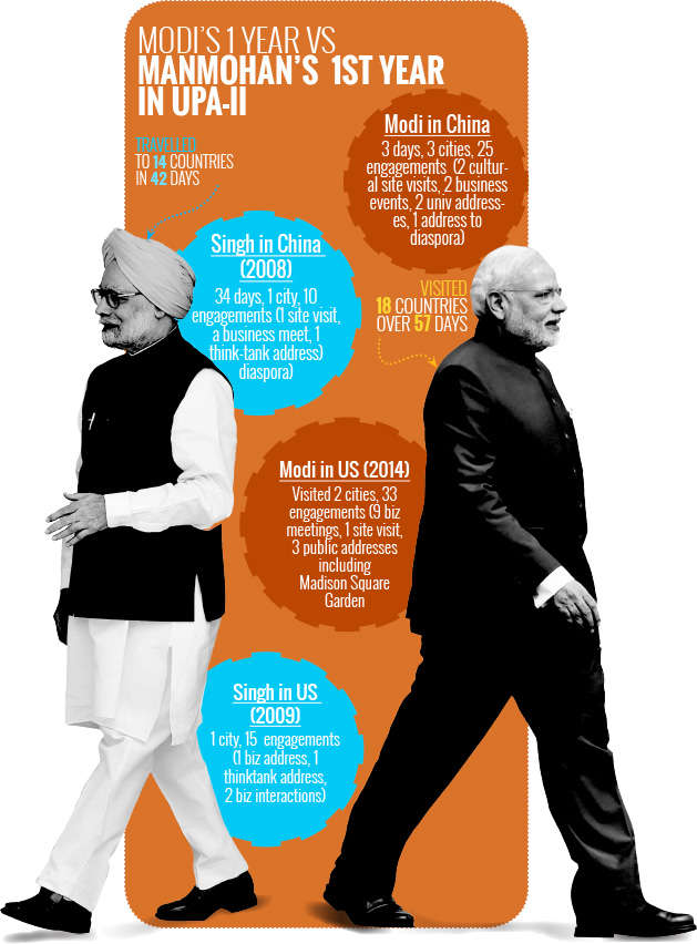 Modi's foreign trips bringing better dividends than Manmohan