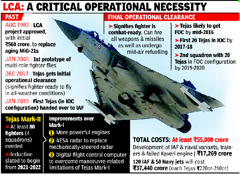 Final operational clearance for Tejas again delayed till