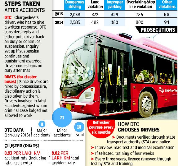 Delhi: Bluelines gone, but not accident nightmare | Delhi