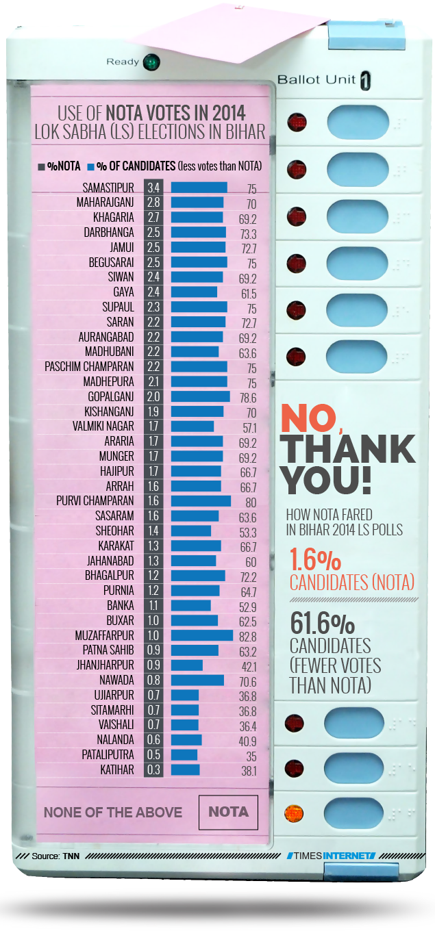 NO, THANK YOU! | India News - Times of India