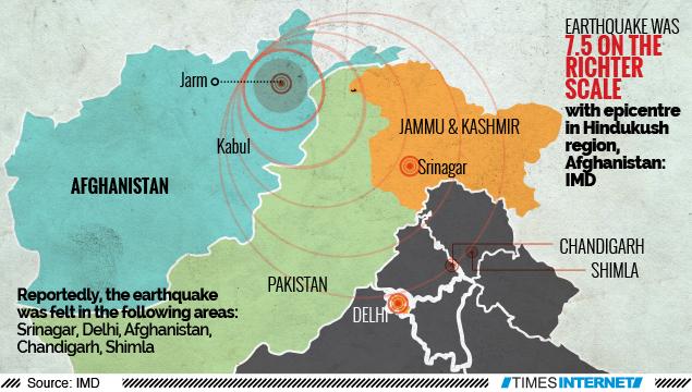7.5 magnitude earthquake hits Hindu Kush in Afghanistan ... on israel india map, sulaiman range india map, kanpur india map, karakoram india map, bangladesh india map, indus river india map, arabian sea india map, sri lanka india map, harappa india map, thailand india map, pakistan india map, naga hills india map, mount everest india map, bhutan india map, western ghats india map, bolan pass india map, khyber pass map, islamabad india map, kashmir india map, k2 india map,