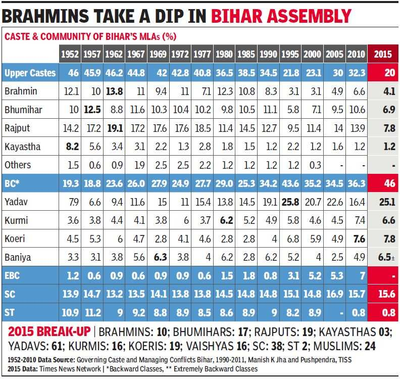 Bihar election results 2015: 1 in every 4 new members in