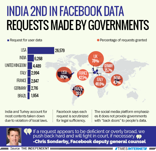 India 2nd in Facebook data requests made by governments | India News
