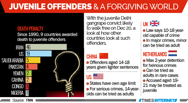 Regret and hope mould juvenile offenders | Delhi News