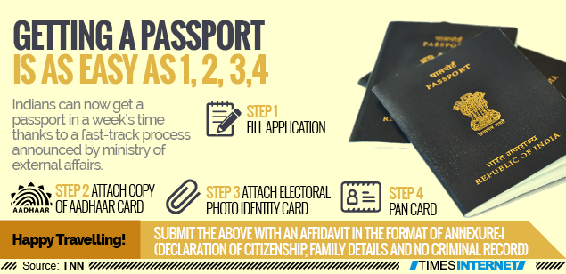 Get passport in a week by giving four documents | India News