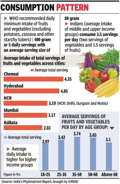 Production high, but Indians eating less fruits and veggies