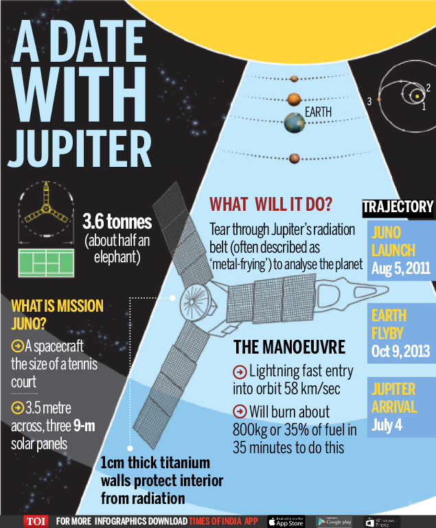 When Juno will say hello to Jupiter    | India News - Times