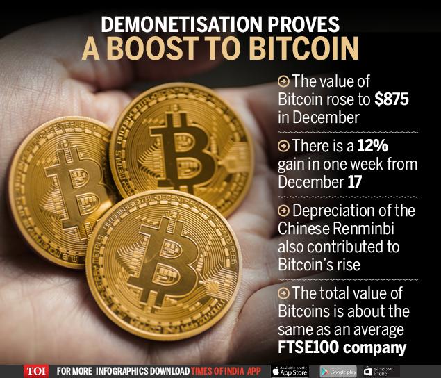 bitcoin news india