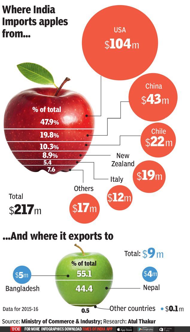 India exports $9m of apples, but imports 24 times more