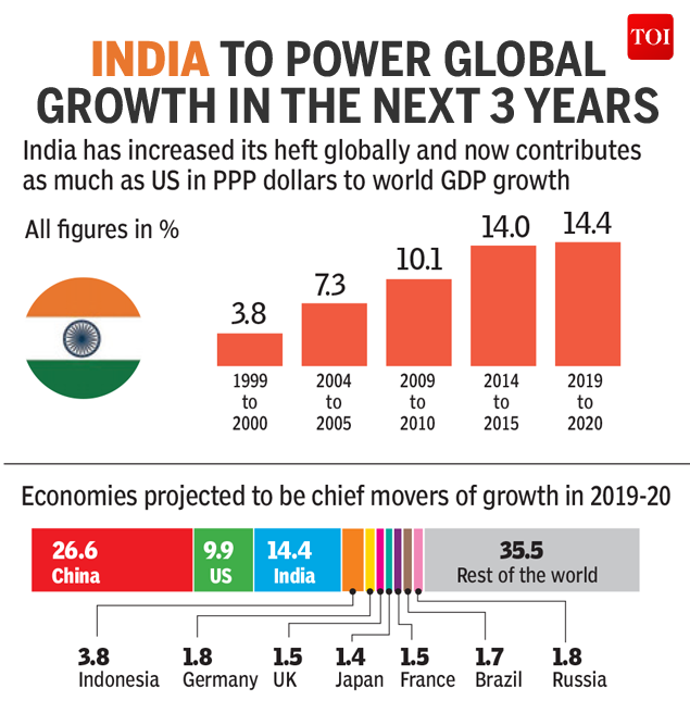 India Is Poised To Be The Second Largest Driver Of Global