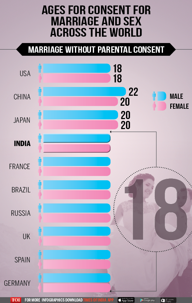 Infographic Consent Age For Marriage And Sex Across The World