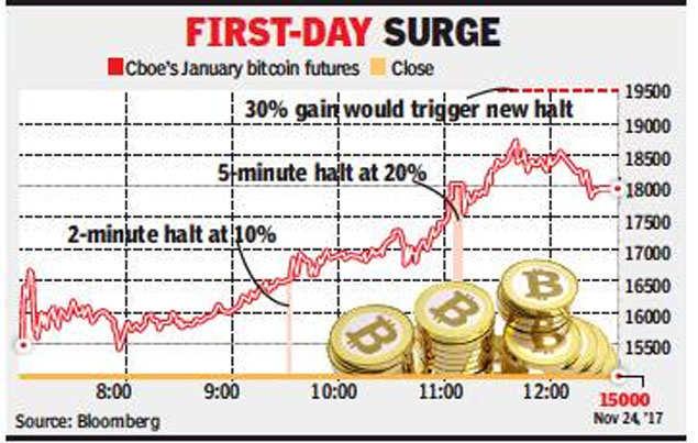 bitcoin trading halt bitcoin etf žymės simbolis