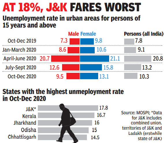 , Urban unemployment rate in 10.3% in October-December FY21: Survey, The World Live Breaking News Coverage & Updates IN ENGLISH