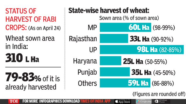 Covid-19: Harvesting of wheat on track amid lockdown