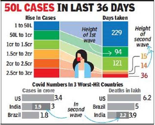 India's Covid count surpasses 3cr, last 1cr in a record 50 days | India News