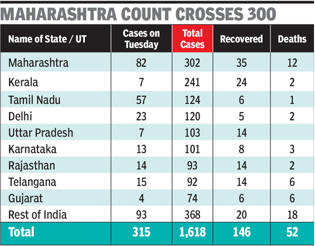 Crown cases in the state of India: Maharashtra, Tamil Nadu led the start, 315 cases on Tuesday as the total crosses 1600 | India News
