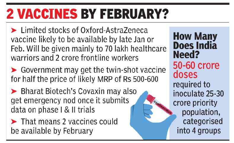 Covid-19: Govt may get Oxford shots in Jan-Feb, at 50% of MRP | India News - Times of India