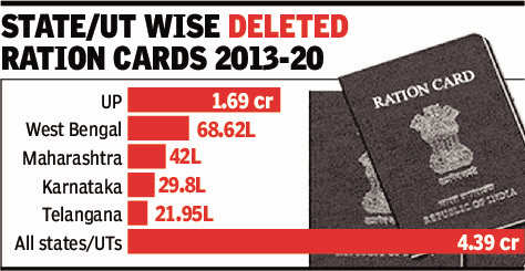 Govt weeded out 4.4 crore bogus ration cards in 7 yrs | India News - Times of India