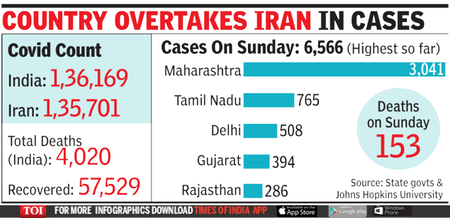 India is now number 10 among the nations hit by Covid; More than 6,500 cases on Sunday   India News