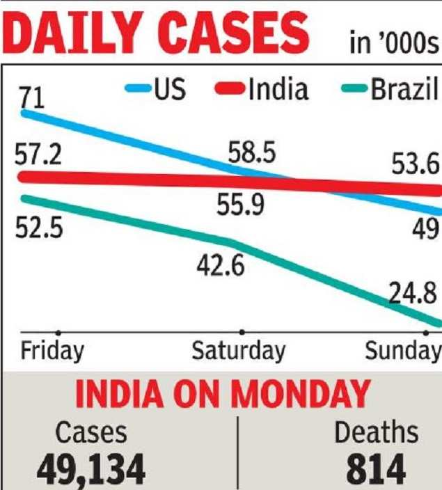 India's Covid count on Sunday highest in world | India News