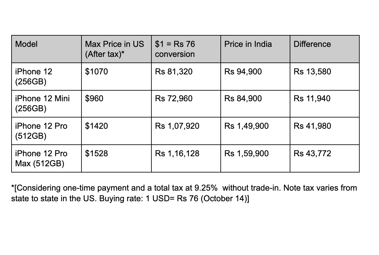 Apple iPhone 12 India vs US prices: Here's how much you may save - Times of  India