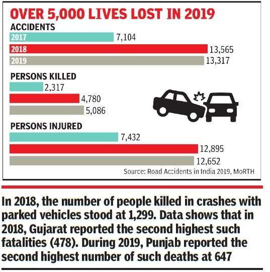 Deaths due to hitting parked vehicles double   India News - Times of India