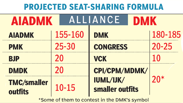 Countdown to 2021: TN parties calculate alliance arithmetic |  India News