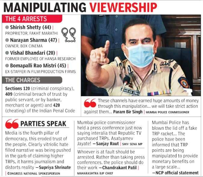 Mumbai police says it's busted racket to boost TV ratings, ad revenue   India News 3