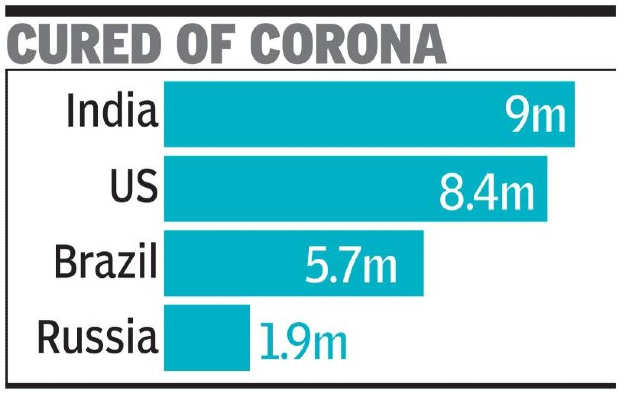 Covid recovers the highest 90 lakh in the world    India News
