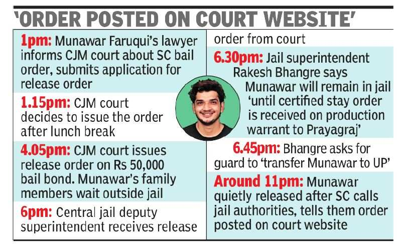 Call from SC pushes jail to release Faruqui 36 hours after bail order | India News