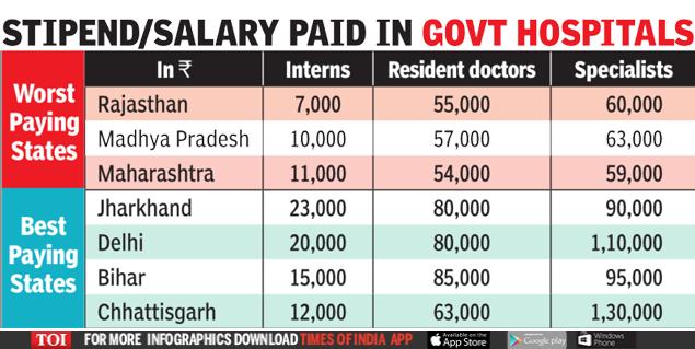 Salary resident doctor Resident Physician