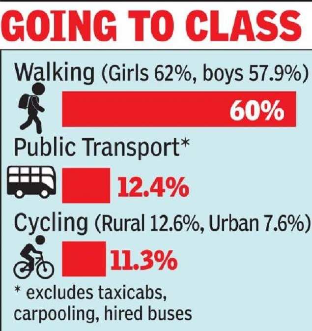 60% of Indian children walk to school: survey |  India News