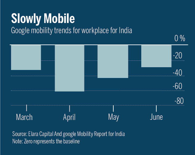 What Google data tells us about India's economic recovery