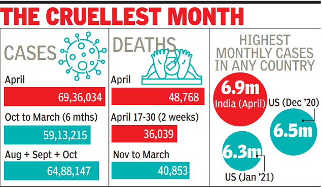 More Global Records Fall: Daily Covid Cases Hit 4 Lakh, April Count at 69 Lakh   India News